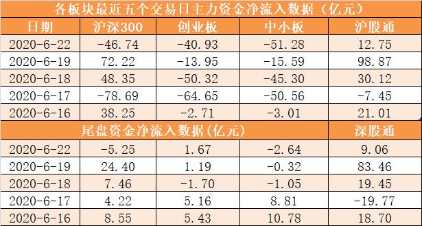 主力资金净流出184亿元 龙虎榜机构抢筹9股插图(4)