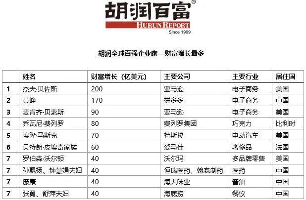 胡润:黄峥平均每天增长10个亿 贝佐斯财富增量相当于一个李嘉诚插图(5)