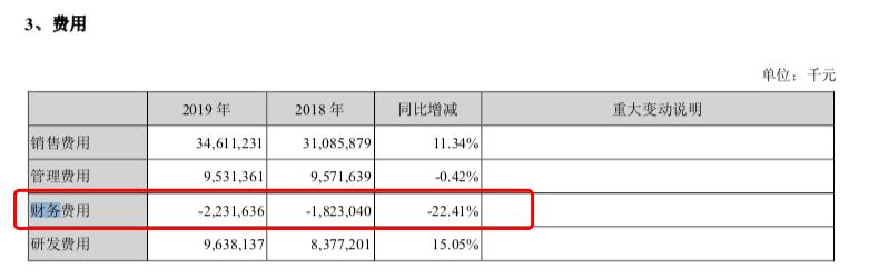 图注:美的集团2018年和2019年财务费用(来源:美的集团2019年年报)