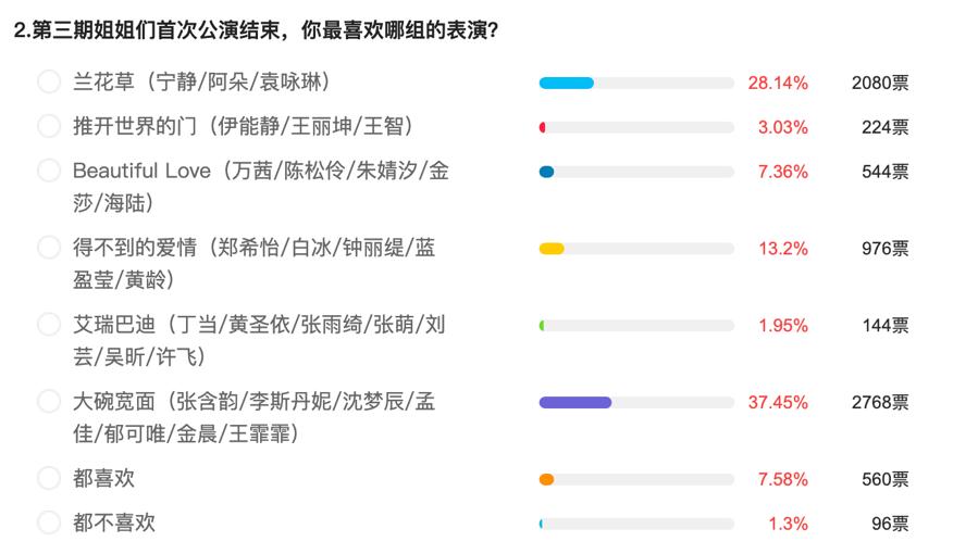Feng向标|《姐姐》获评8.8分:《大碗宽面》最受喜爱,万茜人气王,朱婧汐淘汰最可惜