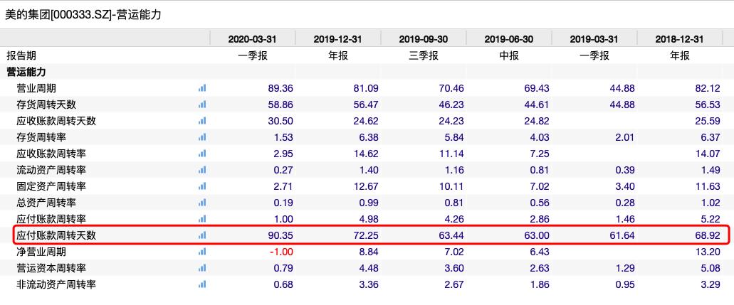 图注:美的集团应付账款周转天数(来源:Wind数据)
