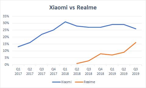 小米和Realme印度市场份额对比(2017年Q1至2019年Q3)/Economic Times
