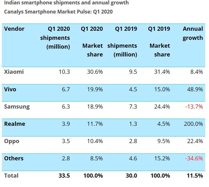2020年一季度印度智能手机市场排名/Canalys