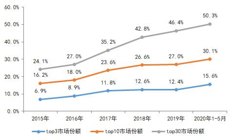 房地产年中分析总结:全年销售目标完成率低  下半年需加紧销售节奏