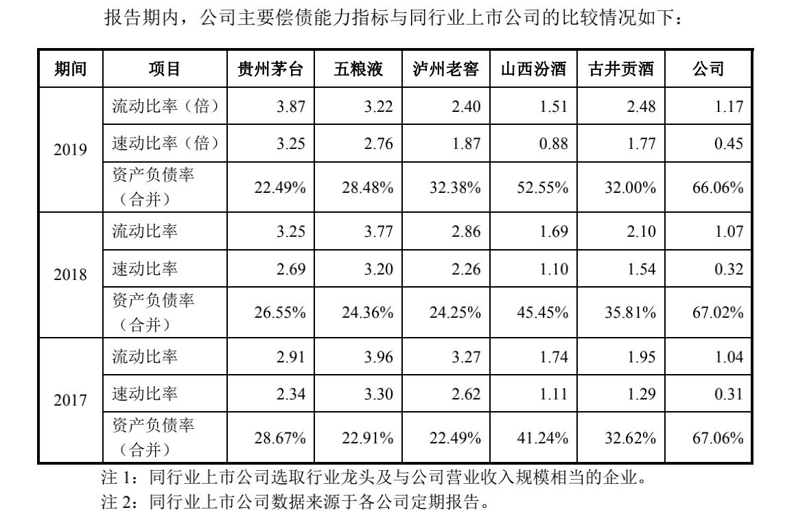 郎酒股份IPO:资产负债率远超同行,与汪氏家族关联交易频繁