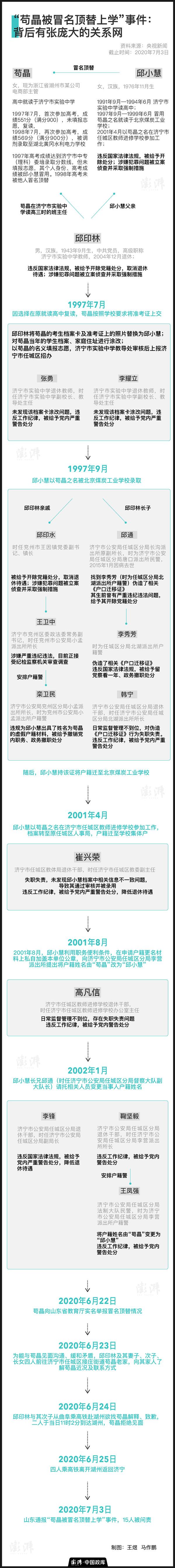"""【百度搜索框】_""""苟晶被冒名顶替上学事件"""":背后有张庞大的关系网"""
