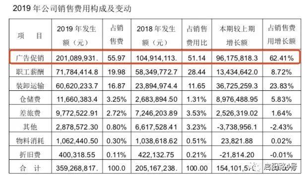图注:2019年广告促销费近乎翻倍,超过2亿元(来源:公司年报)