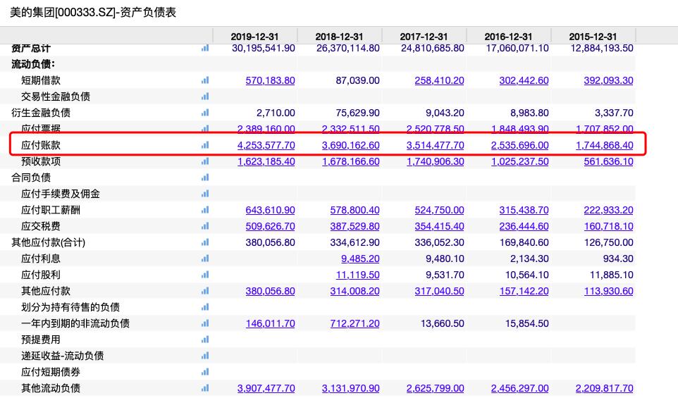 图注:美的集团2015-2019年应付账款情况(来源:Wind数据)