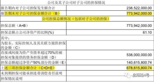 图注:妙可蓝多的担保总额高达7.7亿元(来源:公司年报)