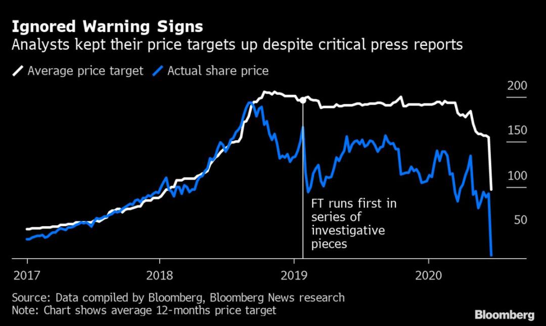 Wirecard 的股价走势,图源:Bloomberg