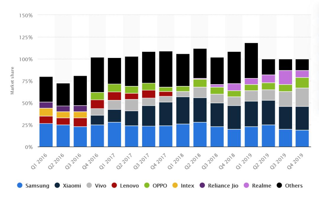 印度手机市场份额(2016年Q1至2019年Q4)/Statista 2020