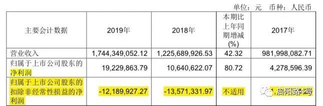 图注:妙可蓝多扣非净利润连续两年亏损