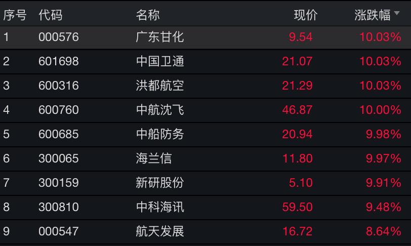 又有券商股涨停!沪深两市半天成交超9000亿插图(4)