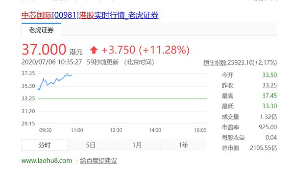 中国内地最大晶圆代工厂股价大涨!市值破2105亿