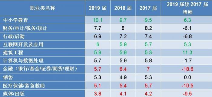 (2019屆本科畢業生從事的10大主要職業類的就業比例上升、下降情況 單位:%)