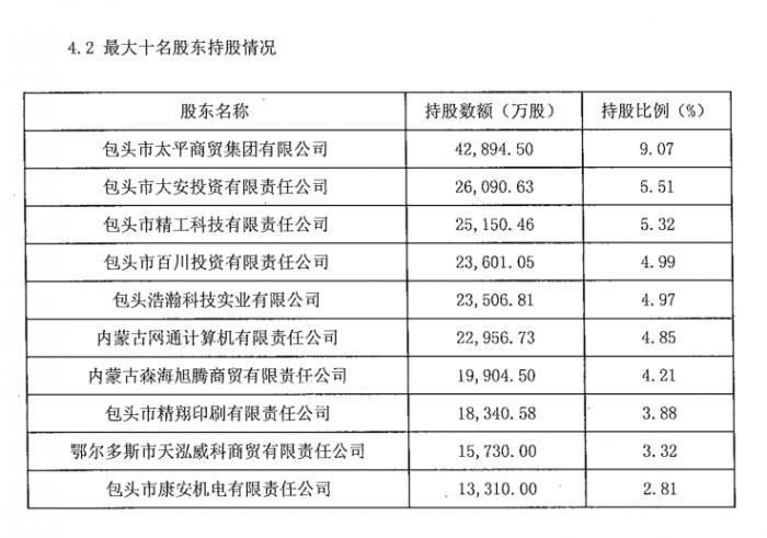 (包商银行2016年年报股东名单)