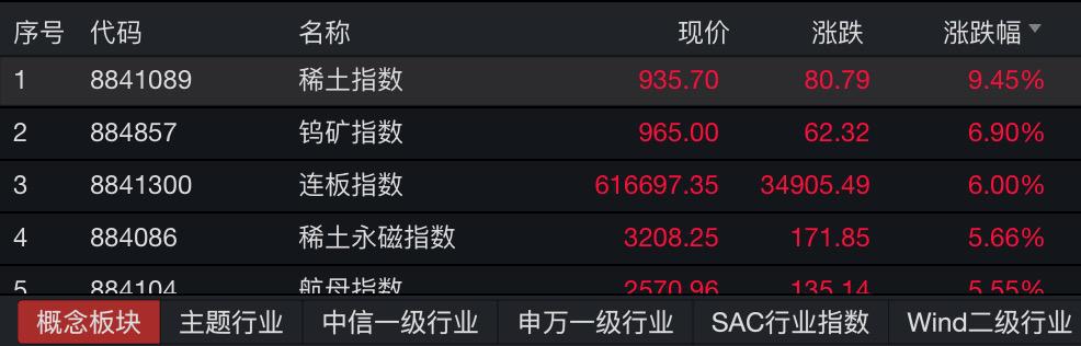 又有券商股涨停!沪深两市半天成交超9000亿插图(5)
