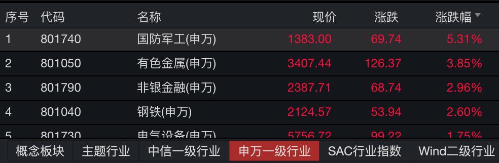 又有券商股涨停!沪深两市半天成交超9000亿插图(2)