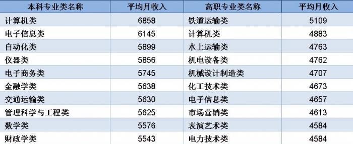 (2019屆大學畢業生月收入排前10位的主要專業類 單位:元)