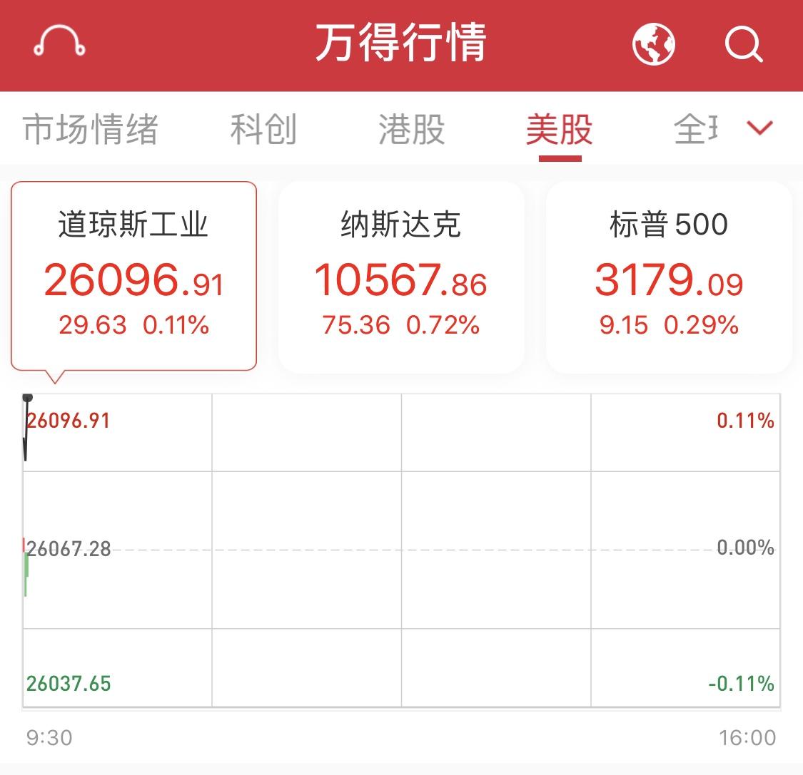美股三大股指小幅上涨,阿里巴巴涨约3%市值超Facebook