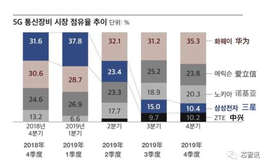 中国厂商称霸5G电信设备:华为/中兴拿下48.9%份额
