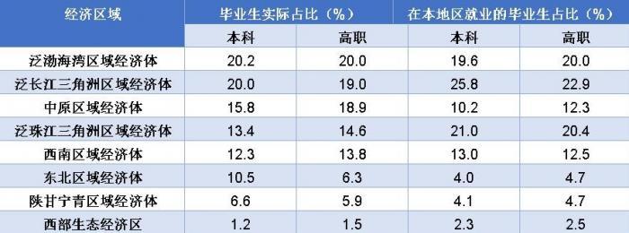 (各經濟區域畢業生實際占比、在本地區就業畢業生占比情況)