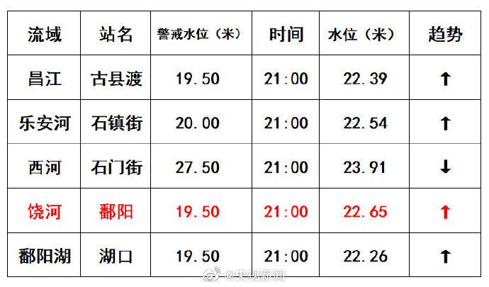 【石青伪原创】_江西饶河鄱阳站水位突破1998年历史极值,比预测提前16小时