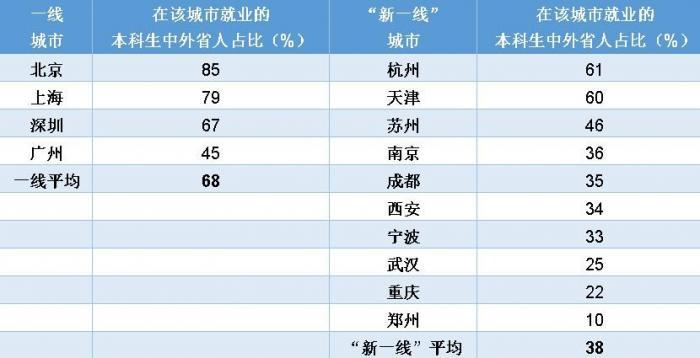 (在各城市就業的2017~2019屆本科畢業生中外省人占比)