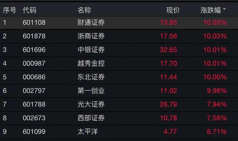 又有券商股涨停!沪深两市半天成交超9000亿插图(3)