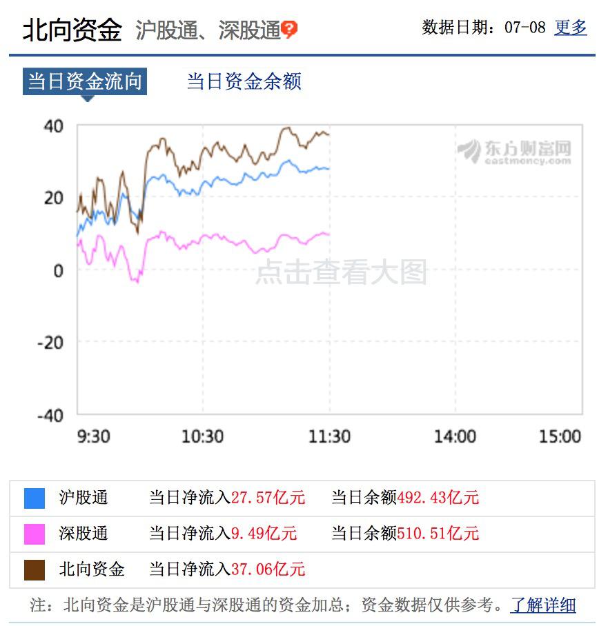 又有券商股涨停!沪深两市半天成交超9000亿插图(1)