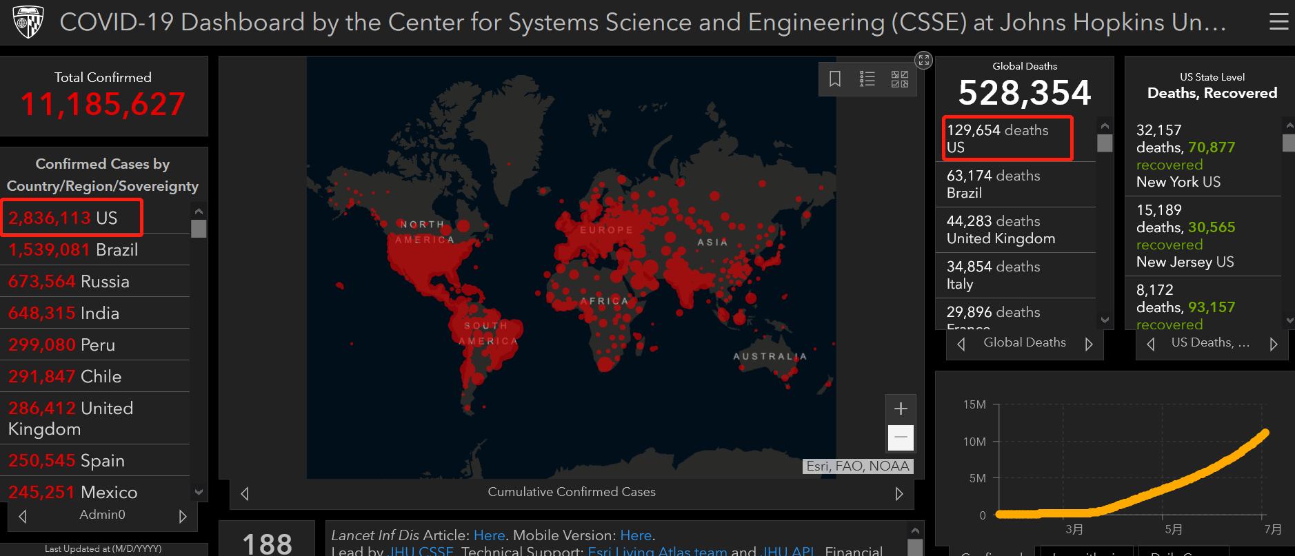 约翰斯·霍普金斯大学发布的疫情数据
