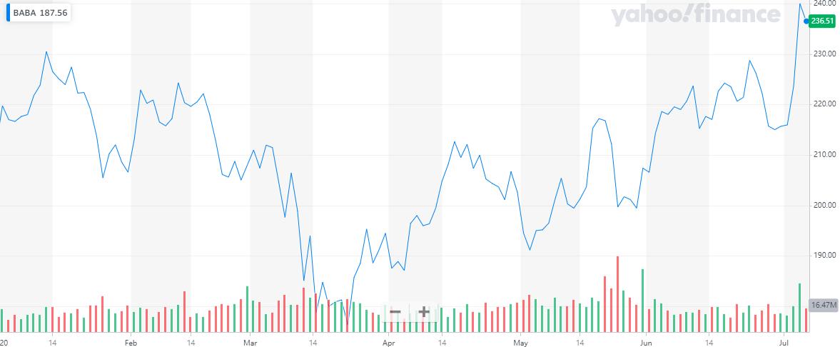 纳指盘中再创新高 分析师称iPhone跳票苹果业绩被高估  将目标股价由340美元上调至400美元