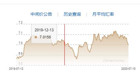 人民币兑美元中间价报6.9943,调升142点