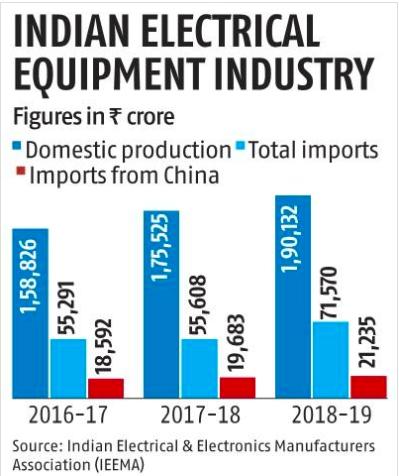 △印度电力产品生产和进口情况。 来源:印度电子电器制造商协会