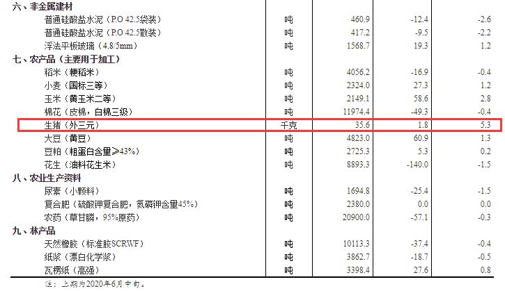 統計局:6月下旬生豬價格35.6元/千克 比上期上漲5.3%