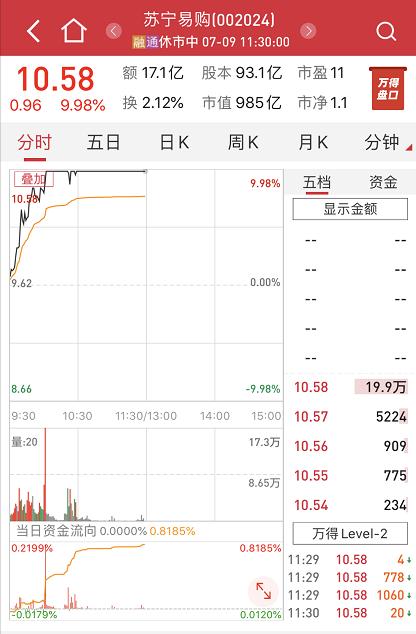 苏宁易购盘中涨停 半日成交额超17亿元