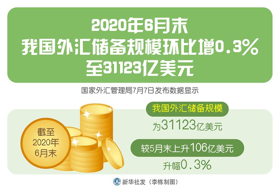 6月末中国外汇储备规模环比增0.3%