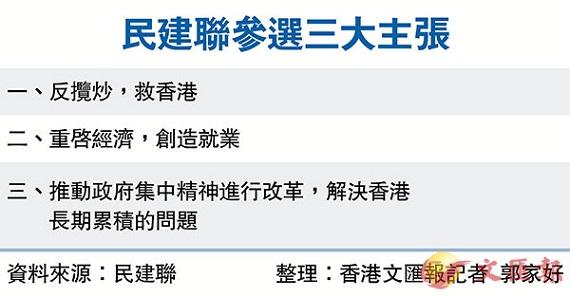 """香港民建联发布三大主张决战""""揽炒派"""" 55人出战立法会选举"""