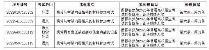 【百度搜索引擎优化】_浙江发布高考违规考生处理公告,12人被取消成绩