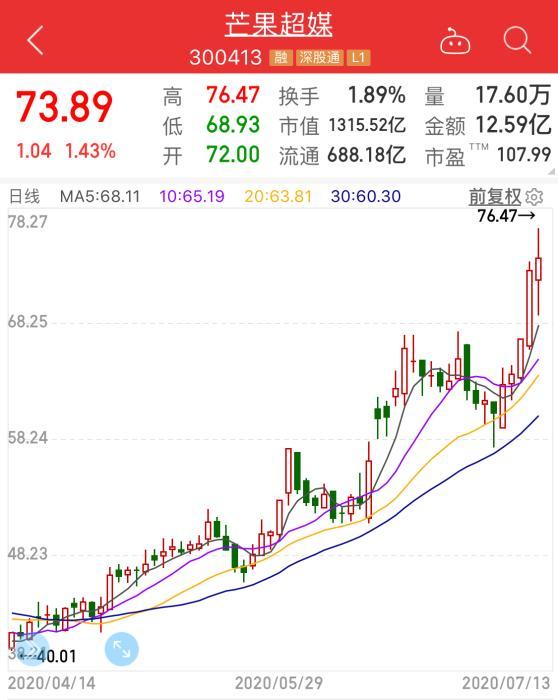 芒果超媒股票走势。截图