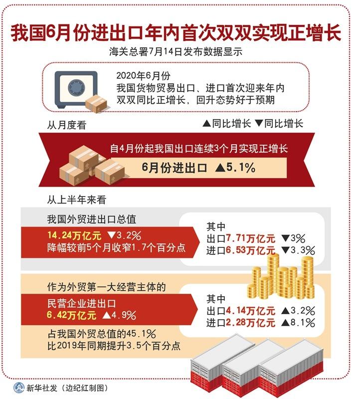 上半年中国外贸形势观察