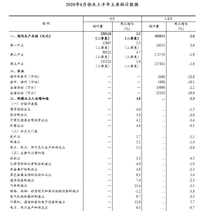 国家统计局:中国上半年GDP同比下降1.6% 二季度同比增3.2%