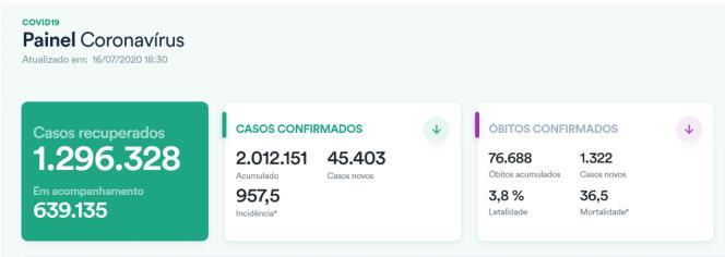 【衡水招聘网站大全】_巴西新冠确诊病例破201万 近六成大城市病例加速增长