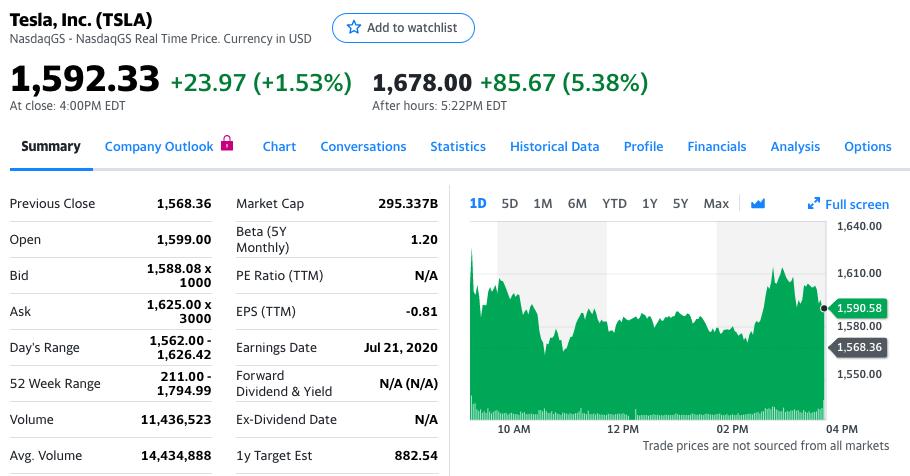 特斯拉股价盘后上涨5.38%