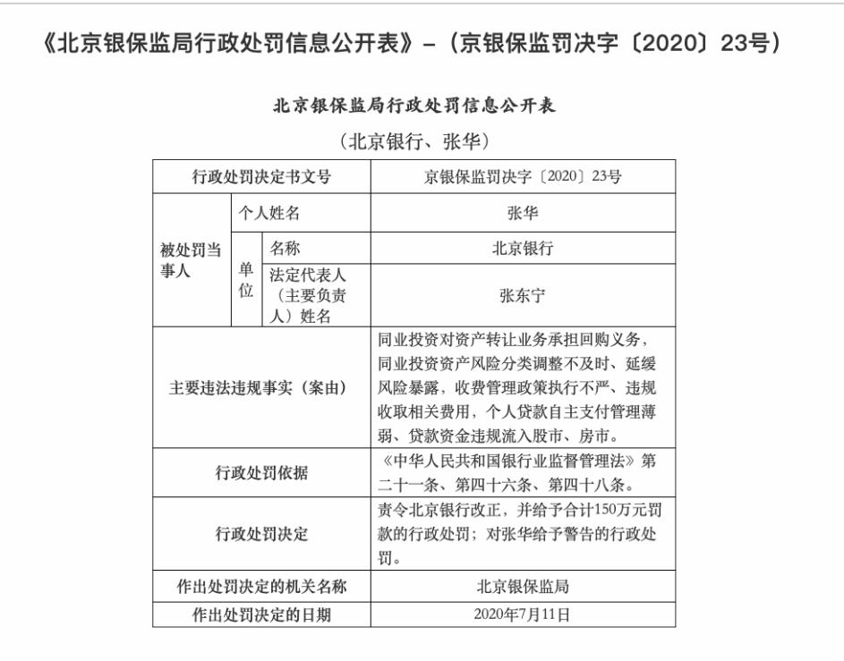因康得新事件被暂停半年承销业务 北京银行连同3家分行又因员工管理、个贷等问题被罚没700万