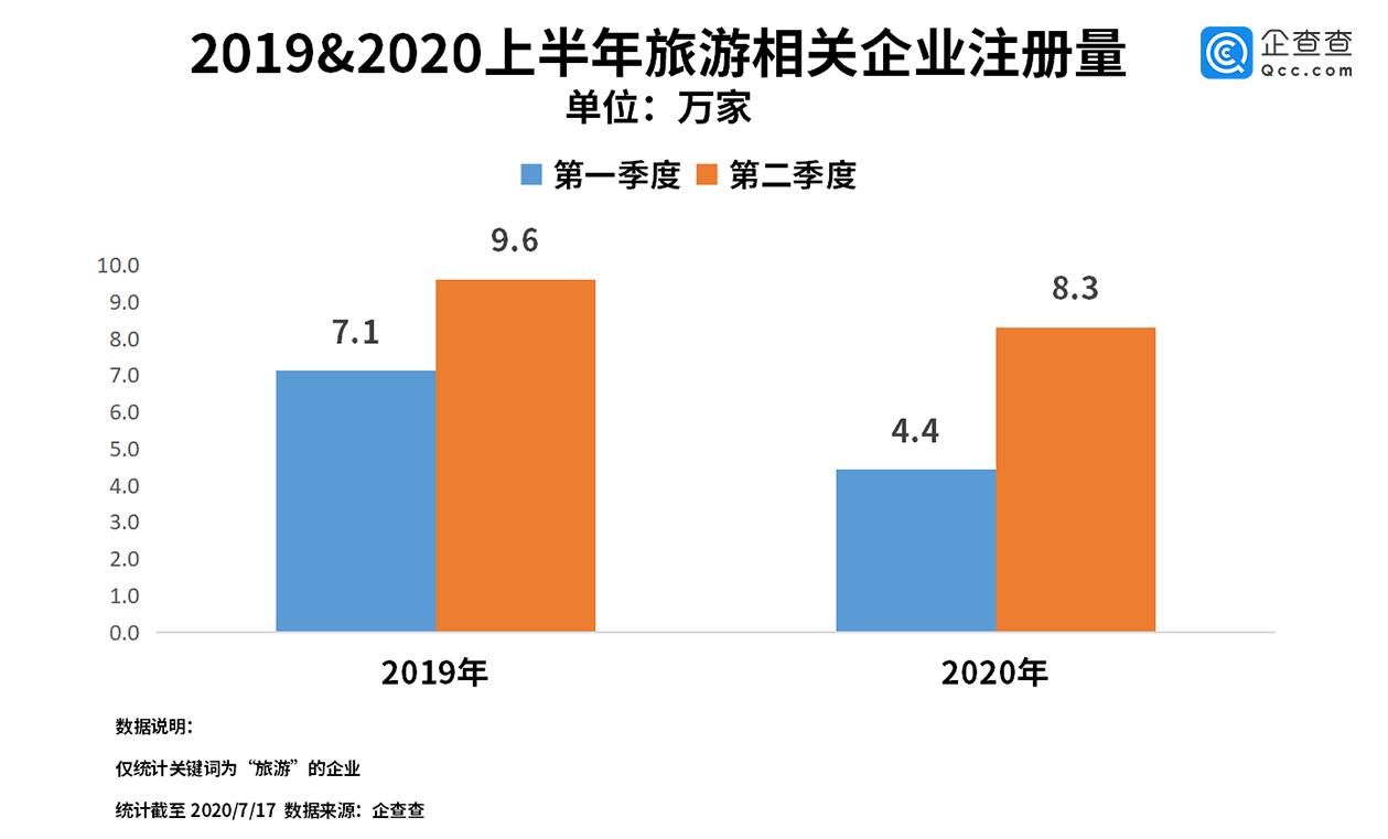 跨省游恢复开放,企查查显示上半年旅游企业注册量下跌24%