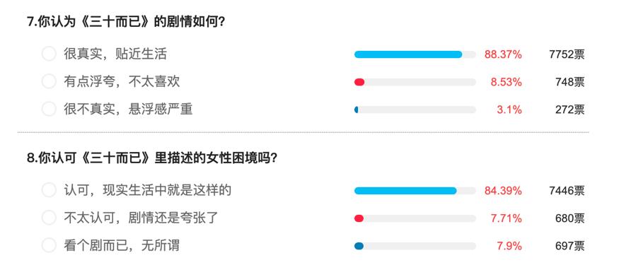 Feng向标  《三十而已》:近万人评分9.2,顾佳人设最受喜欢