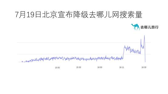 """【山西亚洲天堂】_北京""""降级""""机票搜索量暴涨 将刺激2.5亿人次出行"""