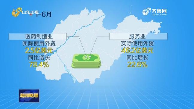 创新招商方式 上半年山东实际使用外资增长7.2%