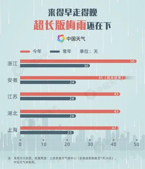 【亚洲天堂实战密码】_解读2020年梅雨季:长江上游仍将有一次明显洪水过程
